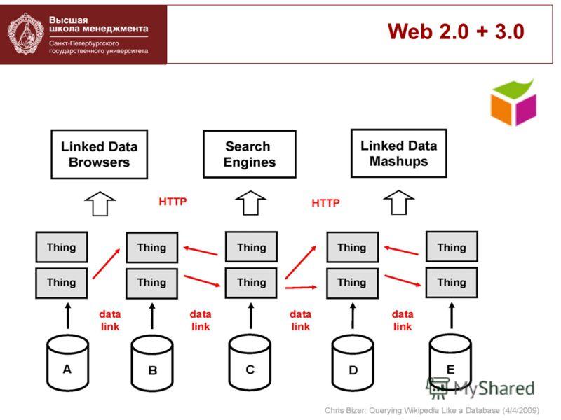 Web 2.0 + 3.0