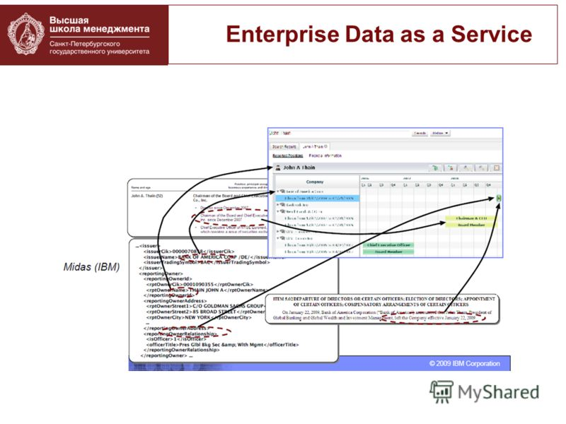 Enterprise Data as a Service