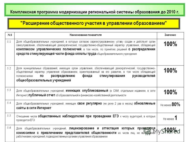 Комплексная программа модернизации региональной системы образования до 2010 г.