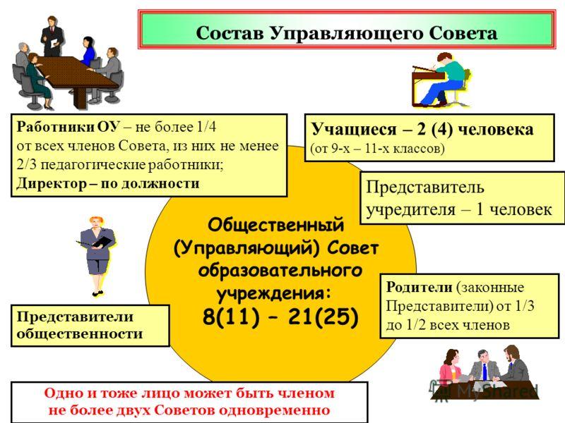 Общественный (Управляющий) Совет образовательного учреждения: 8(11) – 21(25) Работники ОУ – не более 1/4 от всех членов Совета, из них не менее 2/3 педагогические работники; Директор – по должности Родители (законные Представители) от 1/3 до 1/2 всех