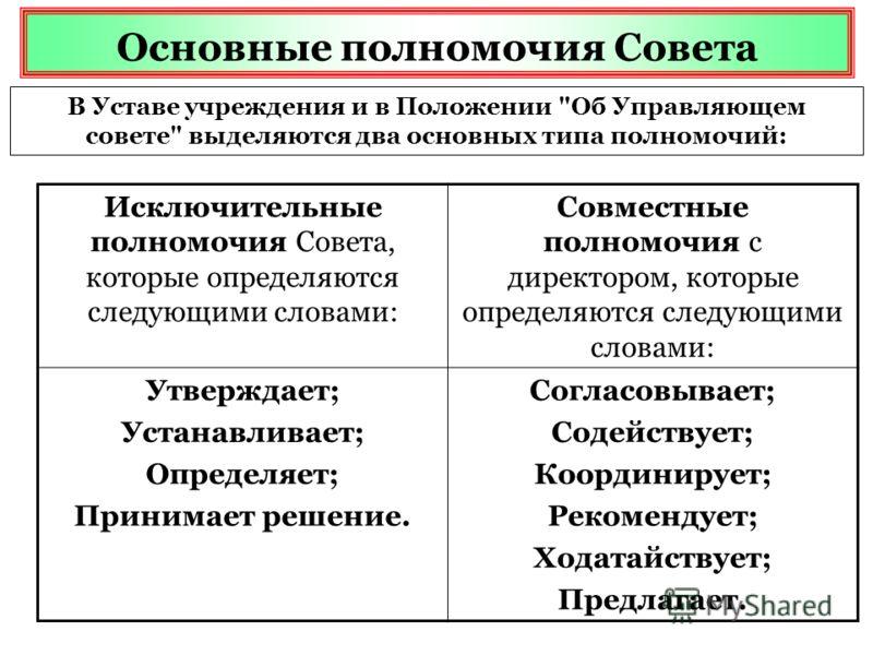 Основные полномочия Совета В Уставе учреждения и в Положении