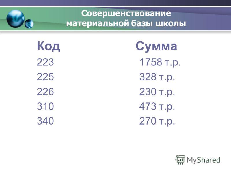 Совершенствование материальной базы школы Код Сумма 223 1758 т.р. 225 328 т.р. 226 230 т.р. 310 473 т.р. 340 270 т.р.