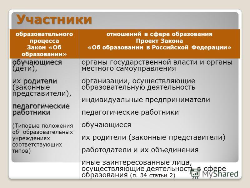 Участники образовательного процесса Закон «Об образовании» отношений в сфере образования Проект Закона «Об образовании в Российской Федерации» обучающиеся обучающиеся (дети), родители их родители (законные представители), педагогические работники (Ти