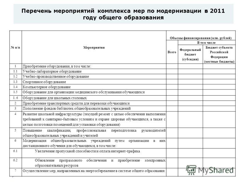 Перечень мероприятий комплекса мер по модернизации в 2011 году общего образования September 24, 201216 п/пМероприятия Объемы финансирования (млн. рублей) Всего В том числе Федеральный бюджет (субсидия) Бюджет субъекта Российской Федерации (местные бю