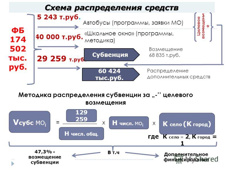 В т.ч 129 259 т.руб. 40 000 т.руб. 5 243 т.руб. Схема распределения средств 20 ФБ 174 502 тыс. руб. Методика распределения субвенции за - целевого возмещения Возмещение 68 835 т.руб. Распределение дополнительных средств Автобусы (программы, заявки МО