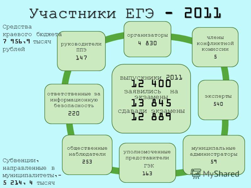 Участники ЕГЭ - 2011 выпускники 2011 12 400 заявились на экзамены 13 845 сдавали экзамены 12 889 организаторы 4 830 члены конфликтной комиссии 5 эксперты 540 муниципальные администраторы 59 уполномоченные представители ГЭК 163 общественные наблюдател