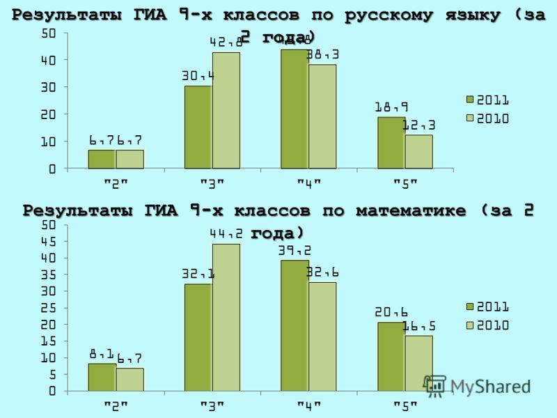 Результаты ГИА 9-х классов по русскому языку (за 2 года) Результаты ГИА 9-х классов по математике (за 2 года)