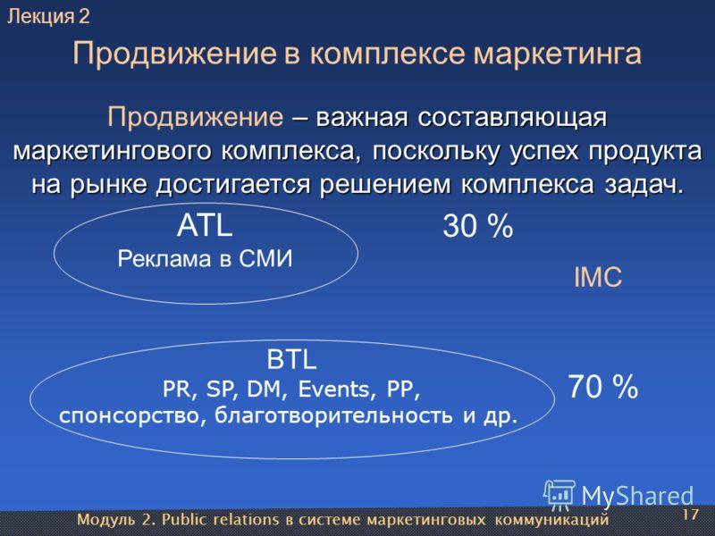 Модуль 2. Public relations в системе маркетинговых коммуникаций 17 Продвижение в комплексе маркетинга ATL Реклама в СМИ BTL PR, SP, DM, Events, РР, спонсорство, благотворительность и др. 30 % 70 % Продвижение – важная составляющая маркетингового комп