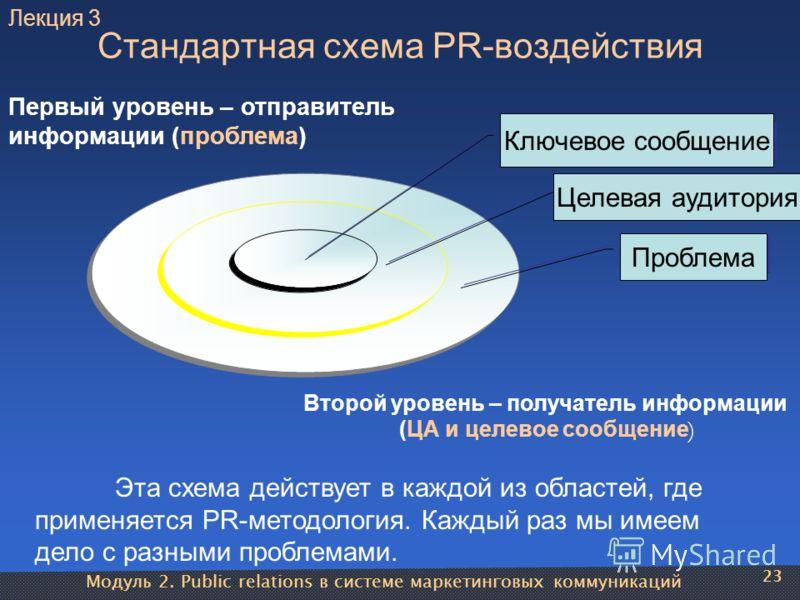 Модуль 2. Public relations в системе маркетинговых коммуникаций 23 Стандартная схема PR-воздействия Ключевое сообщение Целевая аудитория Проблема Первый уровень – отправитель информации (проблема) Второй уровень – получатель информации (ЦА и целевое