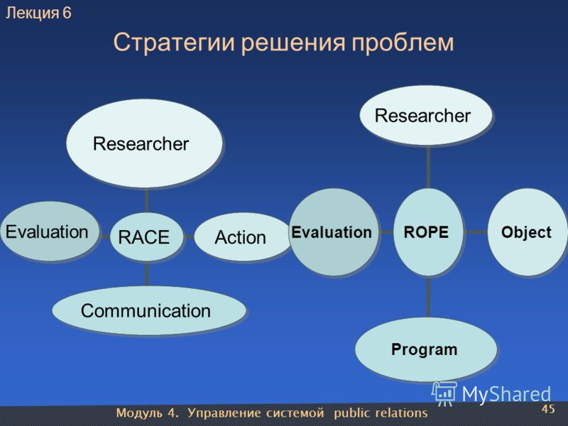 Модуль 4. Управление системой public relations 45 Стратегии решения проблем RACE ResearcherActionCommunicationEvaluation ROPE ResearcherObjectProgramEvaluation 45 Лекция 6