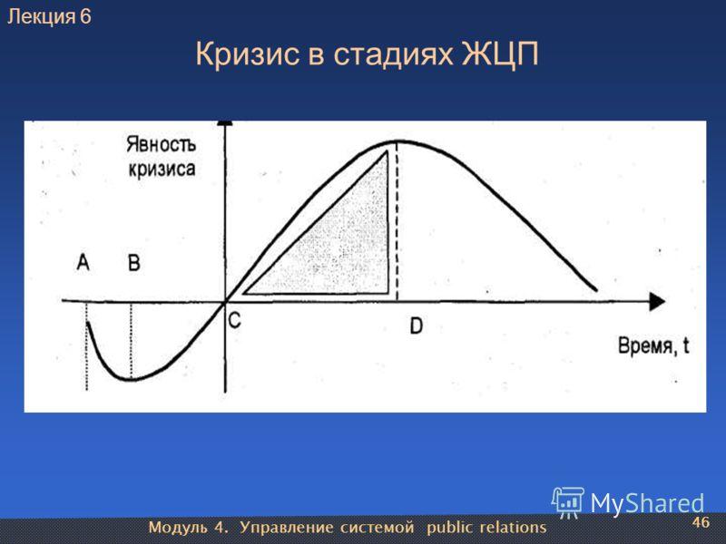 Модуль 4. Управление системой public relations 46 Кризис в стадиях ЖЦП 46 Лекция 6