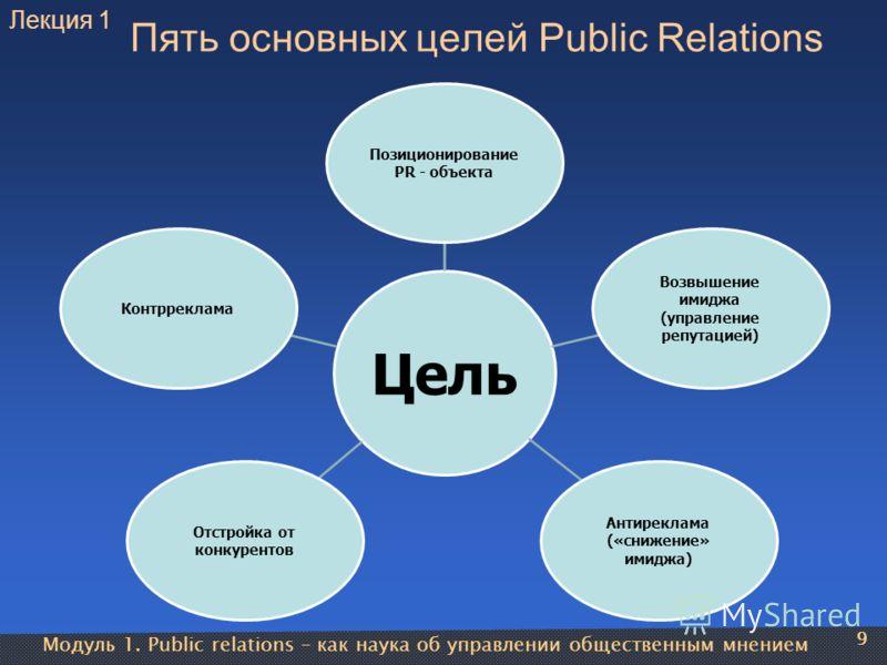 Модуль 1. Public relations – как наука об управлении общественным мнением 9 Пять основных целей Public Relations Цель Позиционирование PR - объекта Возвышение имиджа (управление репутацией) Антиреклама («снижение» имиджа) Отстройка от конкурентов Кон