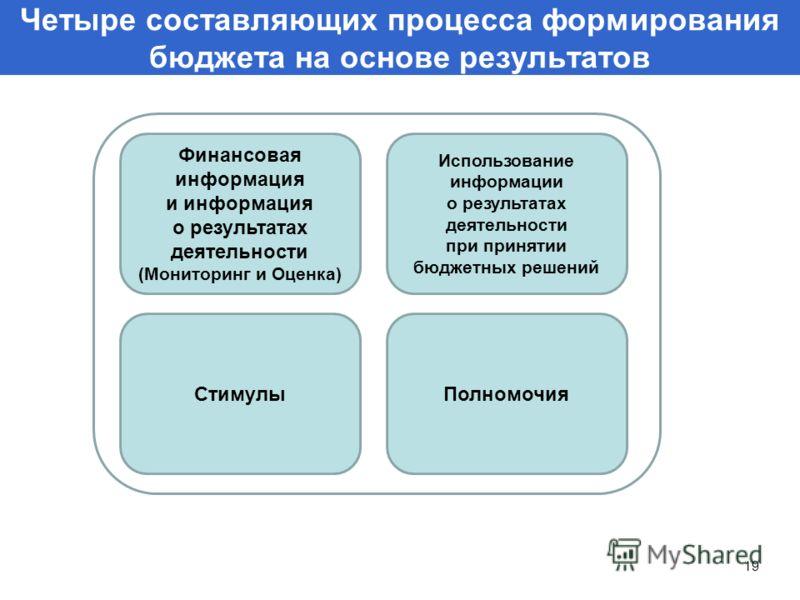 Четыре составляющих процесса формирования бюджета на основе результатов Финансовая информация и информация о результатах деятельности (Мониторинг и Оценка) Использование информации о результатах деятельности при принятии бюджетных решений СтимулыПолн