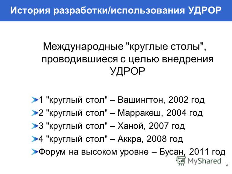 История разработки/использования УДРОР 4 Международные