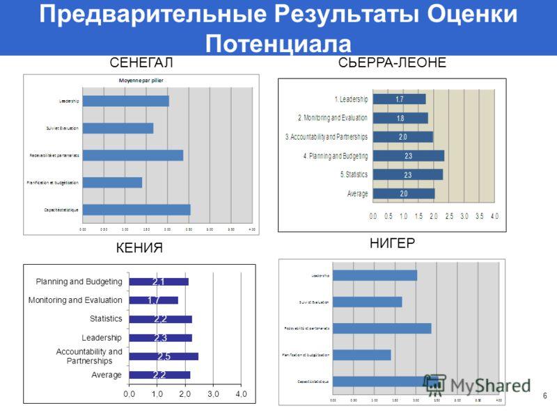 Предварительные Результаты Оценки Потенциала 6 СЕНЕГАЛСЬЕРРА-ЛЕОНЕ НИГЕР КЕНИЯ