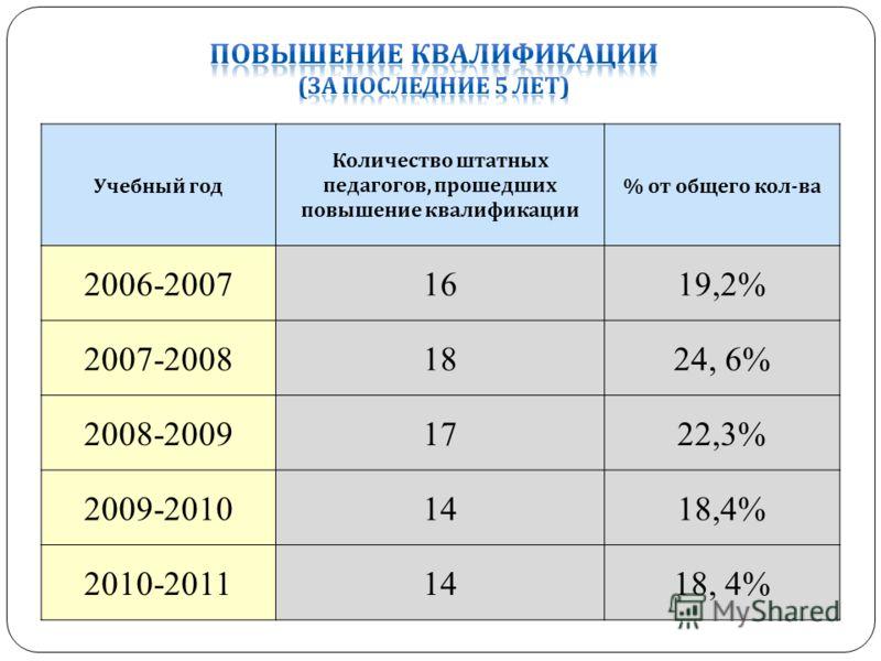 Учебный год Количество штатных педагогов, прошедших повышение квалификации % от общего кол - ва 2006-20071619,2% 2007-20081824, 6% 2008-20091722,3% 2009-20101418,4% 2010-20111418, 4%