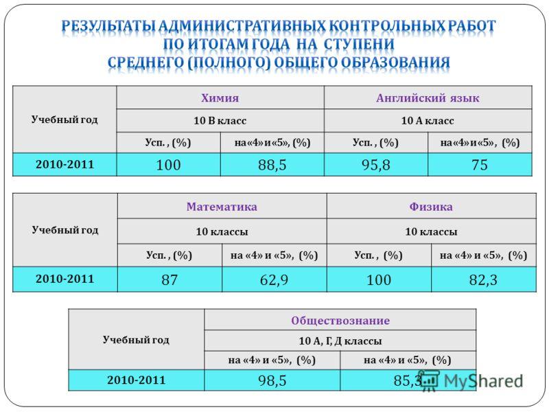 Учебный год МатематикаФизика 10 классы Усп., (%) на «4» и «5», (%) Усп., (%) на «4» и «5», (%) 2010-2011 8762,910082,3 Учебный год ХимияАнглийский язык 10 В класс 10 А класс Усп., (%) на «4» и «5», (%) Усп., (%) на «4» и «5», (%) 2010-2011 10088,595,