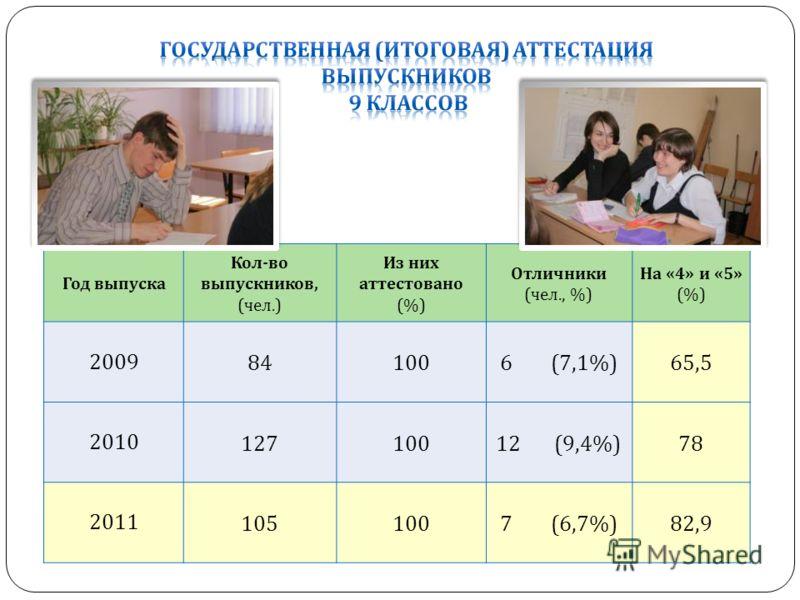 Год выпуска Кол - во выпускников, ( чел.) Из них аттестовано (%) Отличники ( чел., %) На «4» и «5» (%) 2009 841006 (7,1%)65,5 2010 12710012 (9,4%)78 2011 1051007 (6,7%)82,9