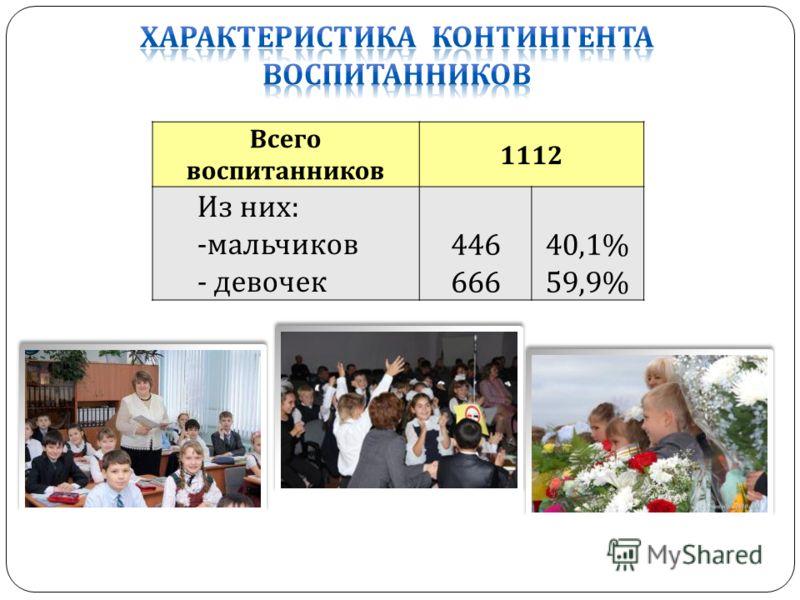 Всего воспитанников 1112 Из них : - мальчиков - девочек 446 666 40,1% 59,9%