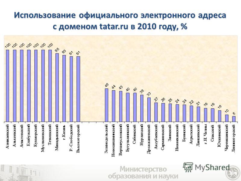 Использование официального электронного адреса с доменом tatar.ru в 2010 году, %