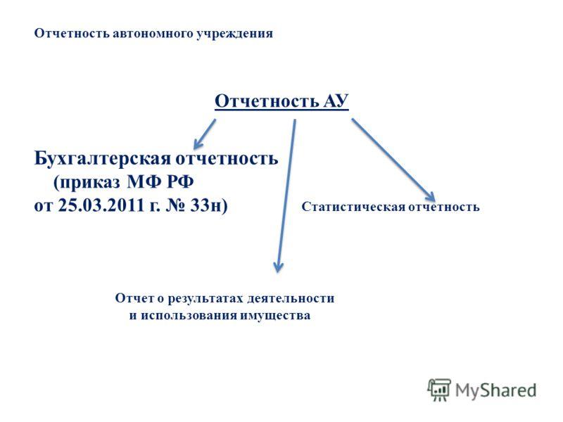 Отчетность автономного учреждения Отчетность АУ Бухгалтерская отчетность (приказ МФ РФ от 25.03.2011 г. 33н) Статистическая отчетность Отчет о результатах деятельности и использования имущества