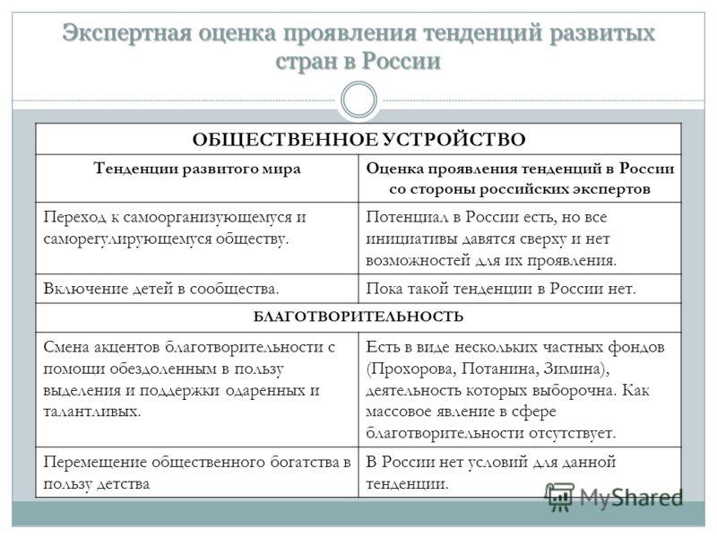 Экспертная оценка проявления тенденций развитых стран в России ОБЩЕСТВЕННОЕ УСТРОЙСТВО Тенденции развитого мираОценка проявления тенденций в России со стороны российских экспертов Переход к самоорганизующемуся и саморегулирующемуся обществу. Потенциа