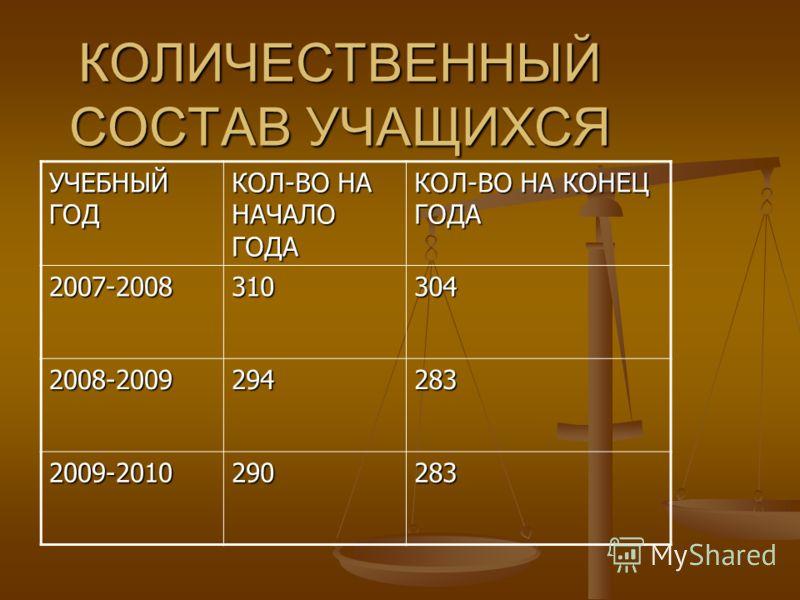КОЛИЧЕСТВЕННЫЙ СОСТАВ УЧАЩИХСЯ УЧЕБНЫЙ ГОД КОЛ-ВО НА НАЧАЛО ГОДА КОЛ-ВО НА КОНЕЦ ГОДА 2007-2008310304 2008-2009294283 2009-2010290283