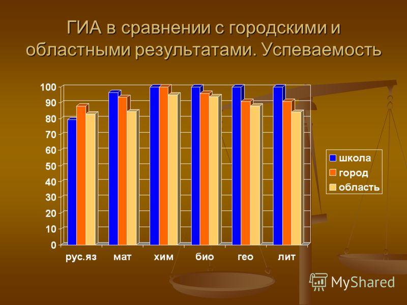 ГИА в сравнении с городскими и областными результатами. Успеваемость