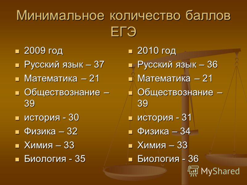 Минимальное количество баллов ЕГЭ 2009 год 2009 год Русский язык – 37 Русский язык – 37 Математика – 21 Математика – 21 Обществознание – 39 Обществознание – 39 история - 30 история - 30 Физика – 32 Физика – 32 Химия – 33 Химия – 33 Биология - 35 Биол