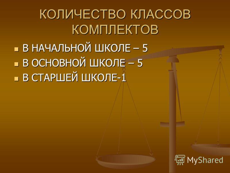 КОЛИЧЕСТВО КЛАССОВ КОМПЛЕКТОВ В НАЧАЛЬНОЙ ШКОЛЕ – 5 В НАЧАЛЬНОЙ ШКОЛЕ – 5 В ОСНОВНОЙ ШКОЛЕ – 5 В ОСНОВНОЙ ШКОЛЕ – 5 В СТАРШЕЙ ШКОЛЕ-1 В СТАРШЕЙ ШКОЛЕ-1