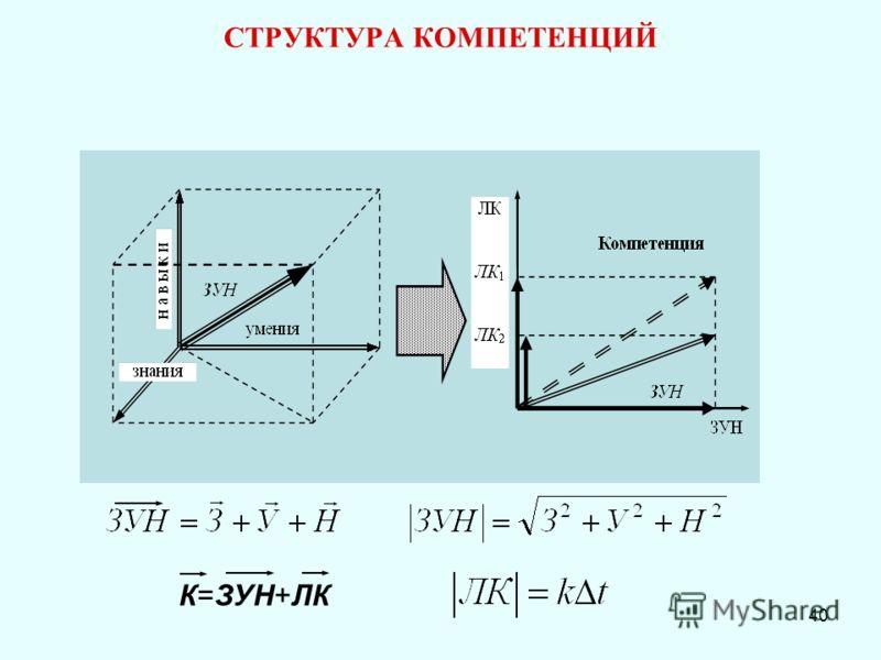 40 СТРУКТУРА КОМПЕТЕНЦИЙ К=ЗУН+ЛК
