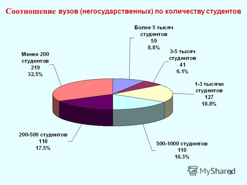 8 Соотношение вузов (негосударственных) по количеству студентов