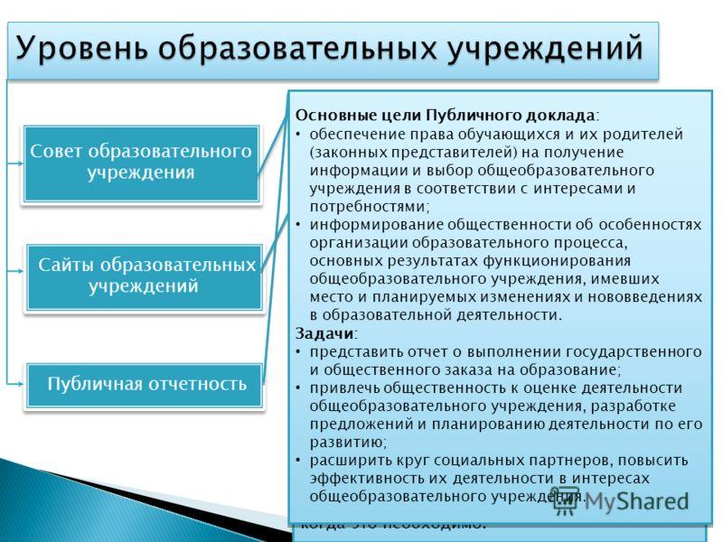 Совет образовательного учреждения Публичная отчетность Сайты образовательных учреждений Основными задачами Совета являются: а) определение основных направлений развития общеобразовательного учреждения; б) повышение эффективности финансово- экономичес