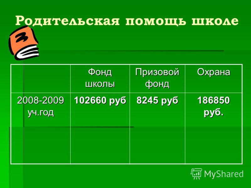 Родительская помощь школе Фонд школы Призовой фонд Охрана 2008-2009 уч.год 102660 руб 8245 руб 186850 руб.