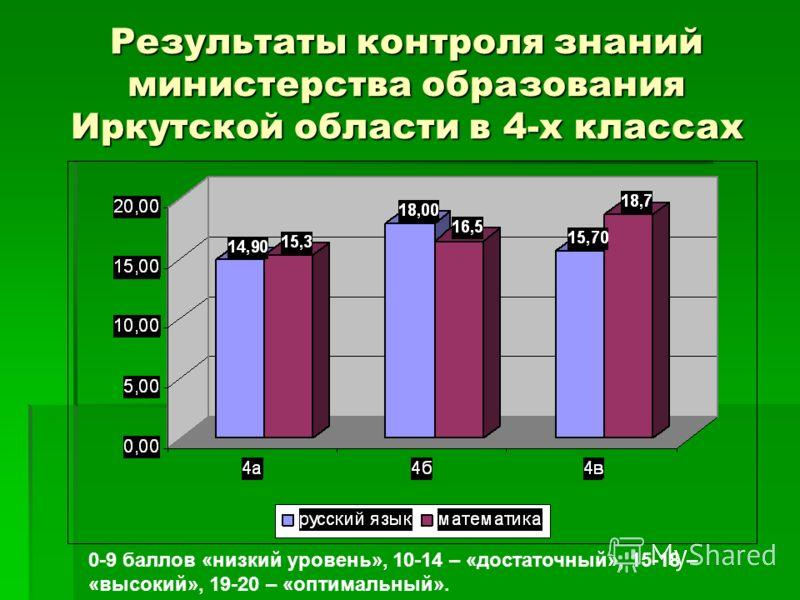 Результаты контроля знаний министерства образования Иркутской области в 4-х классах 0-9 баллов «низкий уровень», 10-14 – «достаточный», 15-18 – «высокий», 19-20 – «оптимальный».