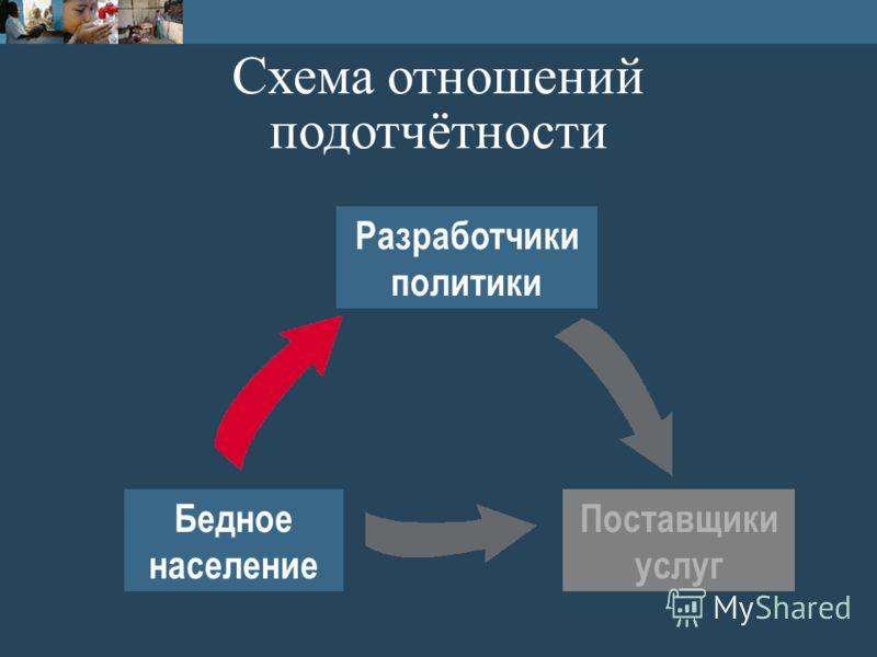 Бедное население Разработчики политики Схема отношений подотчётности Поставщики услуг