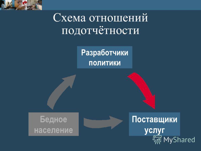 Схема отношений подотчётности Поставщики услуг Разработчики политики Бедное население