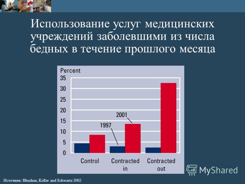 Использование услуг медицинских учреждений заболевшими из числа бедных в течение прошлого месяца Источник: Bhushan, Keller and Schwartz 2002