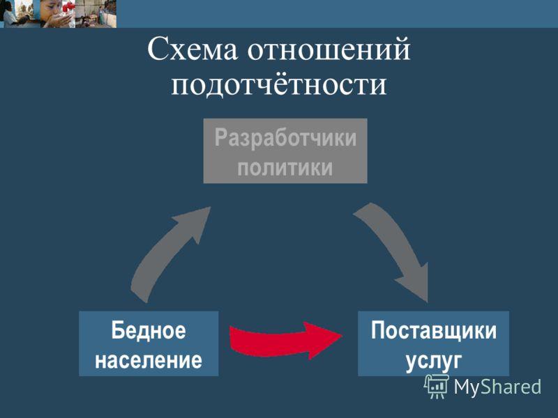 Схема отношений подотчётности Бедное население Поставщики услуг Разработчики политики