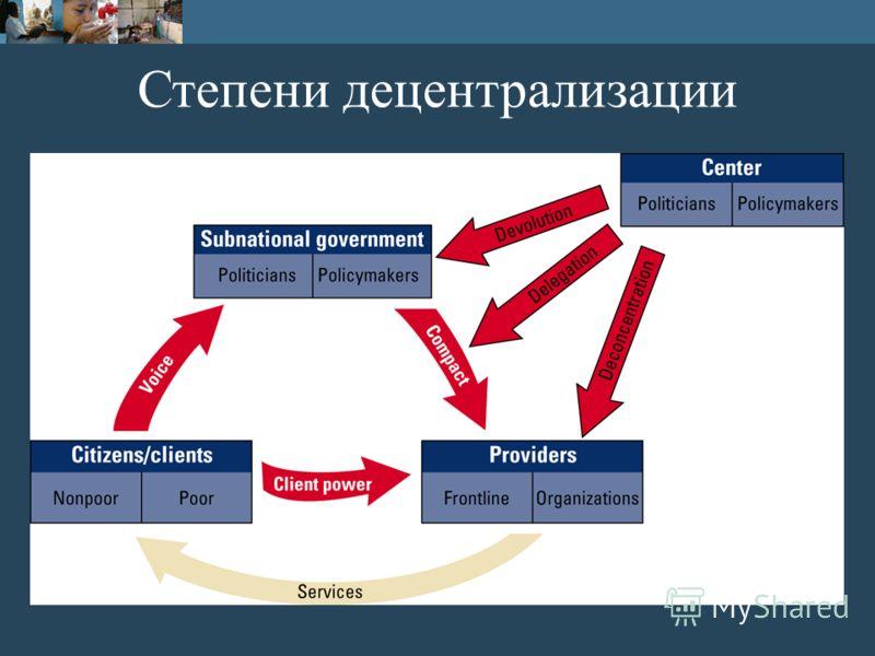 Степени децентрализации