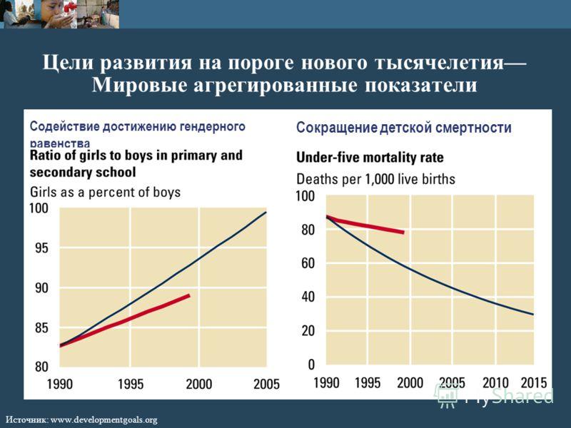Цели развития на пороге нового тысячелетия Мировые агрегированные показатели Источник: www.developmentgoals.org Содействие достижению гендерного равенства Сокращение детской смертности