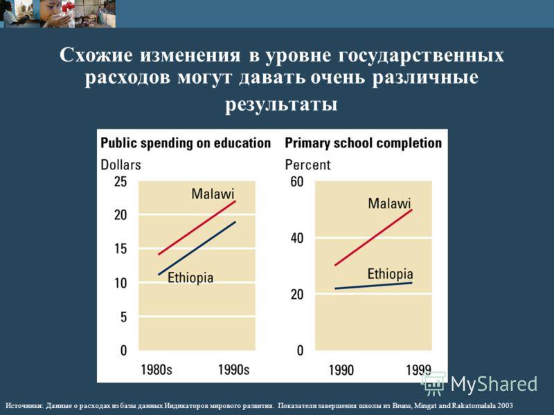 Схожие изменения в уровне государственных расходов могут давать очень различные результаты Источники: Данные о расходах из базы данных Индикаторов мирового развития. Показатели завершения школы из Bruns, Mingat and Rakatomalala 2003