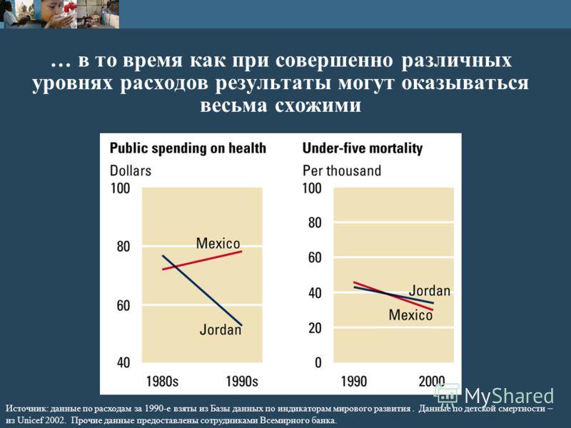 … в то время как при совершенно различных уровнях расходов результаты могут оказываться весьма схожими Источник: данные по расходам за 1990-е взяты из Базы данных по индикаторам мирового развития. Данные по детской смертности – из Unicef 2002. Прочие