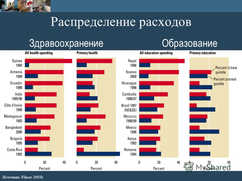 Распределение расходов ЗдравоохранениеОбразование Источник: Filmer 2003b