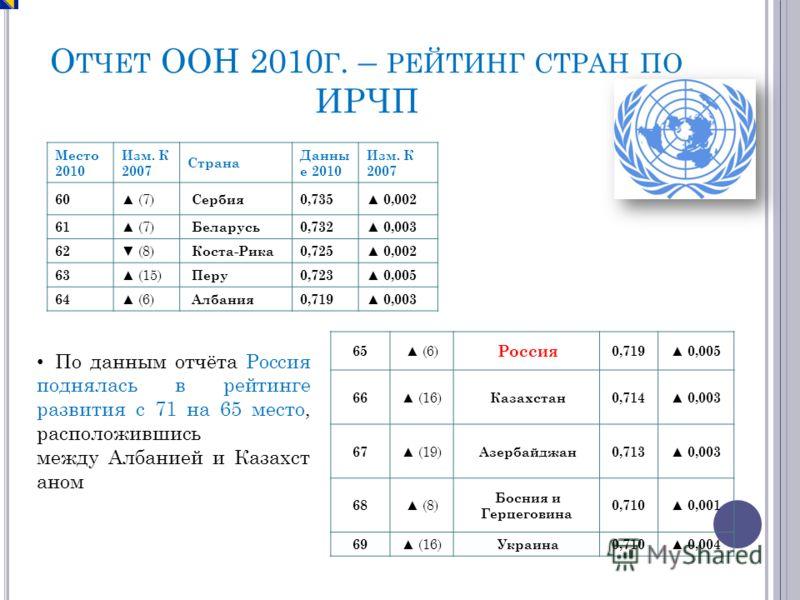 О ТЧЕТ ООН 2010 Г. – РЕЙТИНГ СТРАН ПО ИРЧП 65 (6) Россия 0,719 0,005 66 (16) Казахстан 0,714 0,003 67 (19) Азербайджан 0,713 0,003 68 (8) Босния и Герцеговина 0,710 0,001 69 (16) Украина 0,710 0,004 Место 2010 Изм. К 2007 Страна Данны е 2010 Изм. К 2
