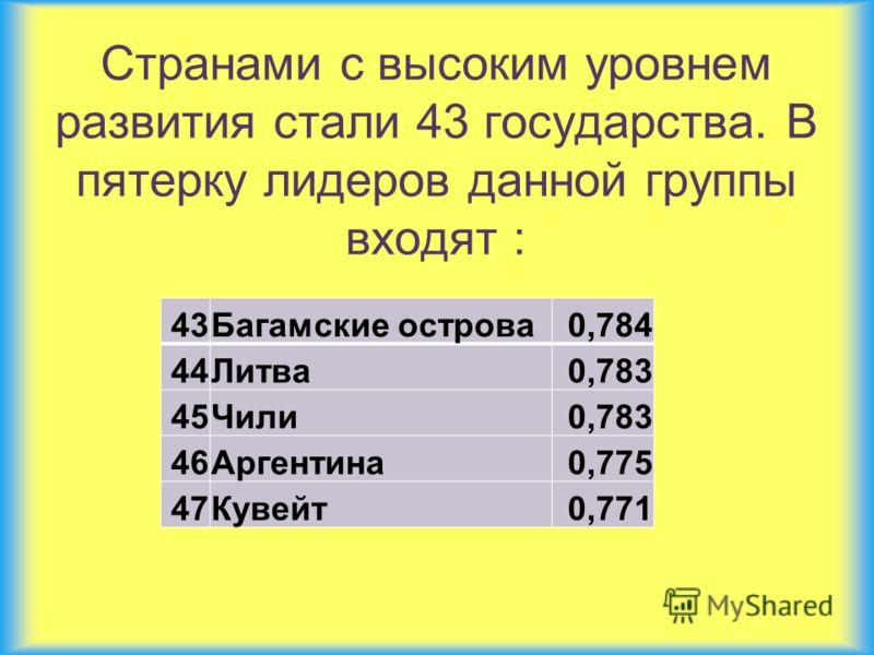 Странами с высоким уровнем развития стали 43 государства. В пятерку лидеров данной группы входят : 43Багамские острова0,784 44Литва0,783 45Чили0,783 46Аргентина0,775 47Кувейт0,771