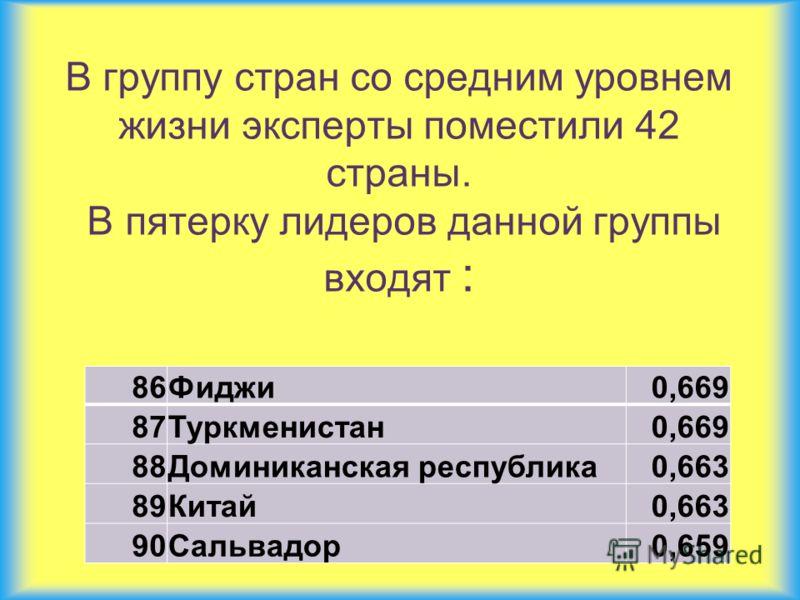 В группу стран со средним уровнем жизни эксперты поместили 42 страны. В пятерку лидеров данной группы входят : 86Фиджи0,669 87Туркменистан0,669 88Доминиканская республика0,663 89Китай0,663 90Сальвадор0,659