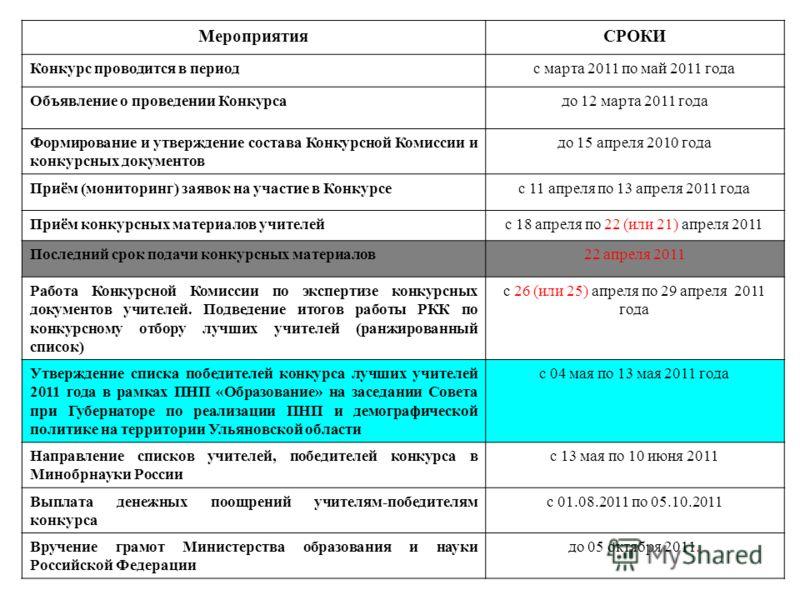 МероприятияСРОКИ Конкурс проводится в периодс марта 2011 по май 2011 года Объявление о проведении Конкурсадо 12 марта 2011 года Формирование и утверждение состава Конкурсной Комиссии и конкурсных документов до 15 апреля 2010 года Приём (мониторинг) з