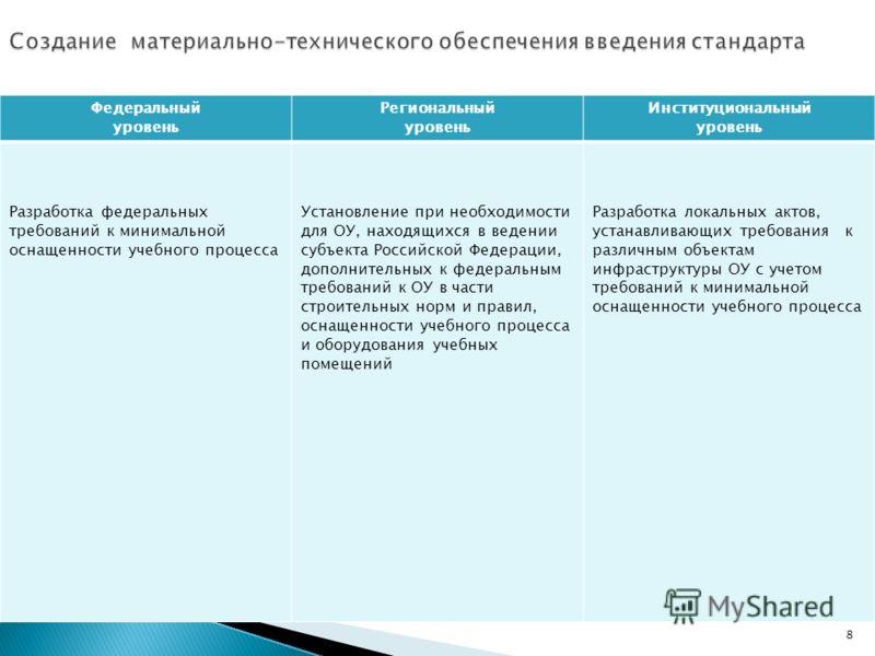 Федеральный уровень Региональный уровень Институциональный уровень Разработка федеральных требований к минимальной оснащенности учебного процесса Установление при необходимости для ОУ, находящихся в ведении субъекта Российской Федерации, дополнительн