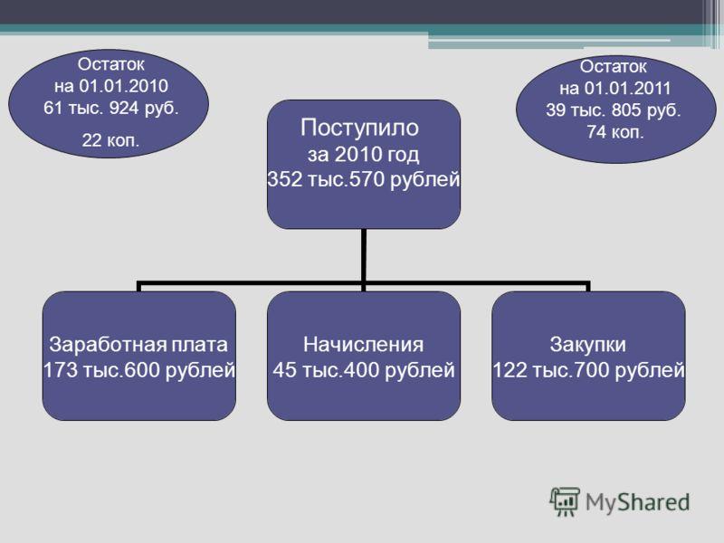 Поступило за 2010 год 352 тыс.570 рублей Заработная плата 173 тыс.600 рублей Начисления 45 тыс.400 рублей Закупки 122 тыс.700 рублей Остаток на 01.01.2011 39 тыс. 805 руб. 74 коп. Остаток на 01.01.2010 61 тыс. 924 руб. 22 коп.